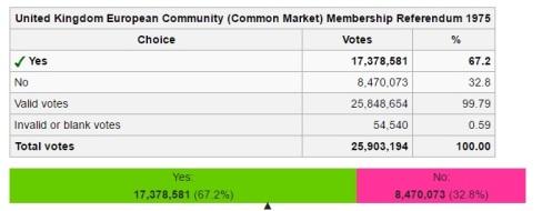 resultados referendum 75