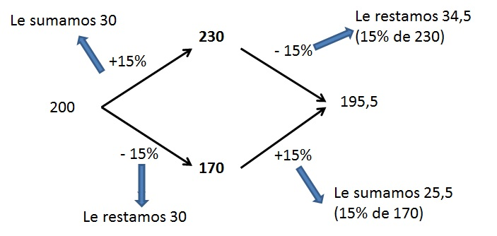 esquema porcentaje numerico